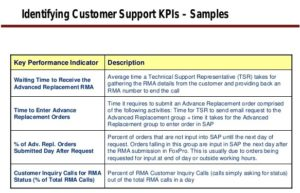 5 influential ways to win customer loyalty in a startup digital standard customer service kpi template source global strategy group case study maxwellsz